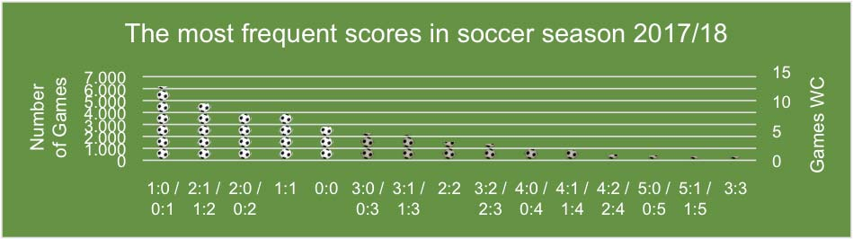 The Excel model for the World Cup | Wenning Unternehmensberatung